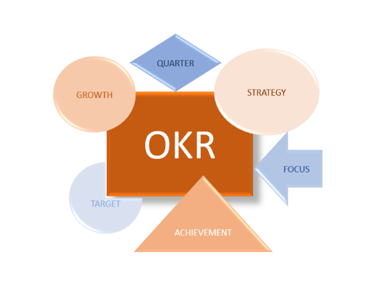 What is an OKR- Objective Key Results