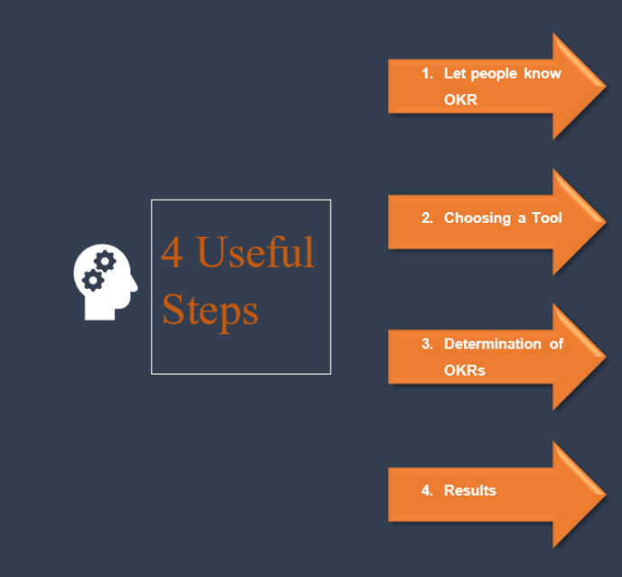 4 useful steps of okr