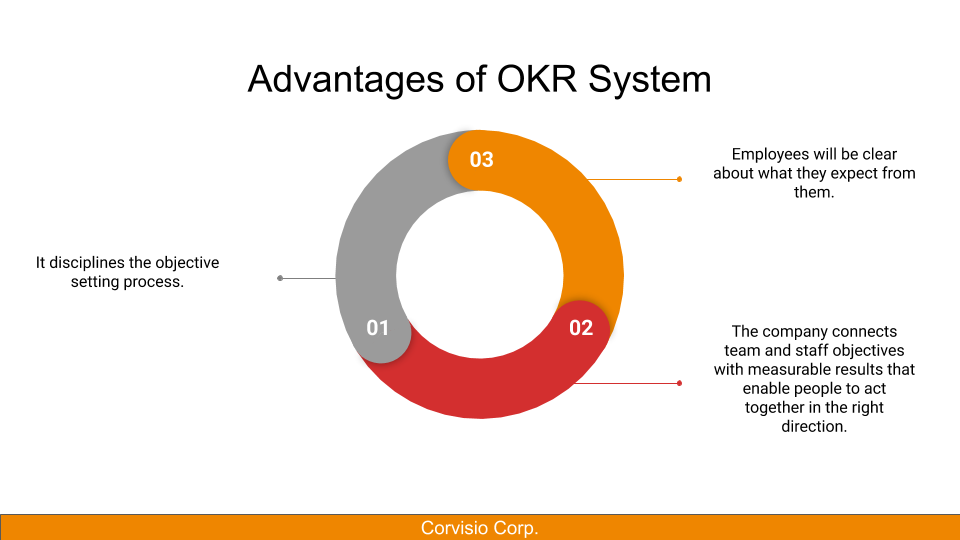 Advantages of OKR