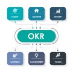 What is an OKR?